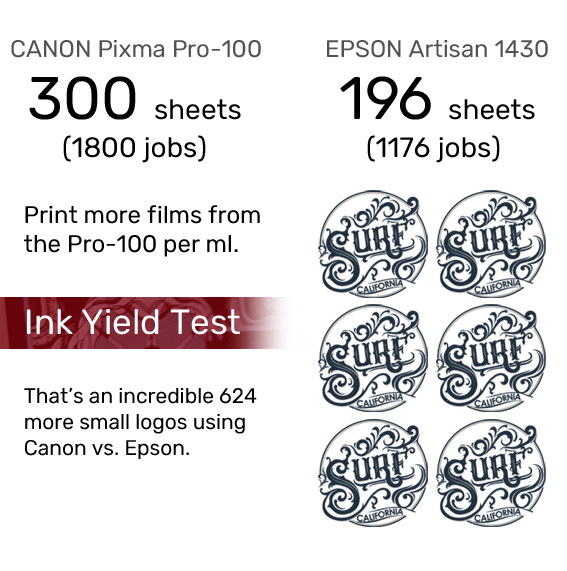ink_yield_chart